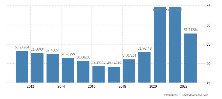 canada communications computer etc percent of service exports bop wb data