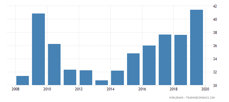 canada consolidated foreign claims of bis reporting banks to gdp percent wb data