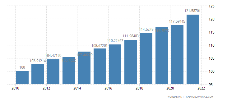 canada consumer price index 2005  100 wb data