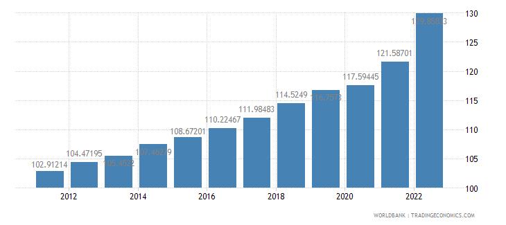 canada consumer price index 2005  100 wb data
