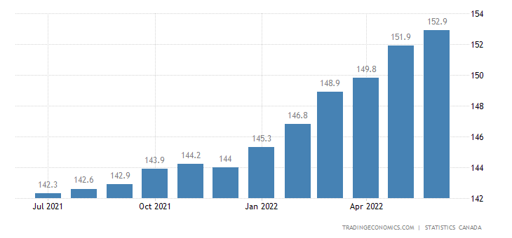 Canada Consumer Price Index (CPI) | 2019 | Data | Chart | Calendar
