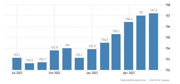 Canada Consumer Price Index (CPI)