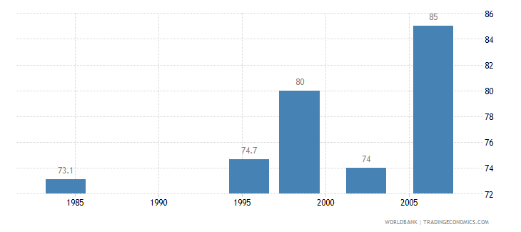canada contraceptive prevalence percent of women ages 15 49 wb data