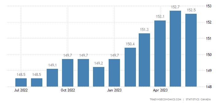 Canada Core Consumer Prices