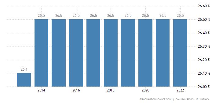 Canada Corporate Tax Rate