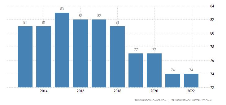 Canada Corruption Index