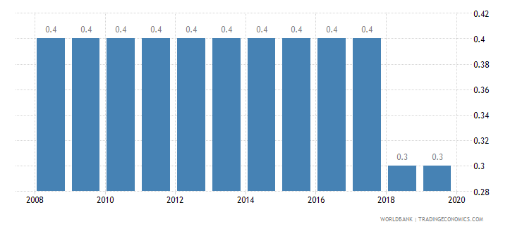 canada cost of business start up procedures percent of gni per capita wb data