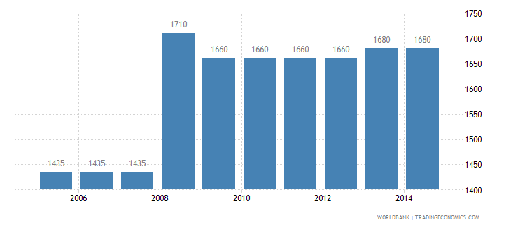 canada cost to export us dollar per container wb data