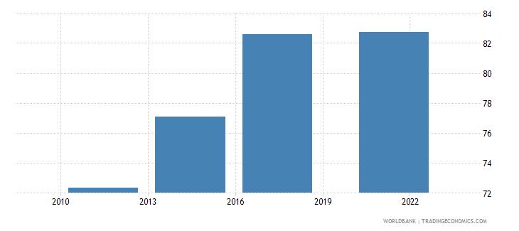 canada credit card percent age 15 wb data