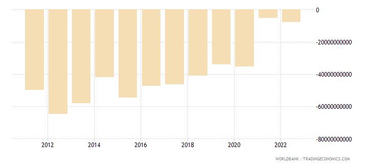 canada current account balance bop us dollar wb data