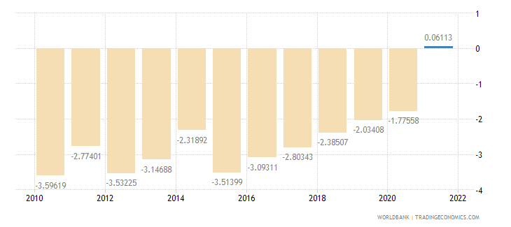 canada current account balance percent of gdp wb data