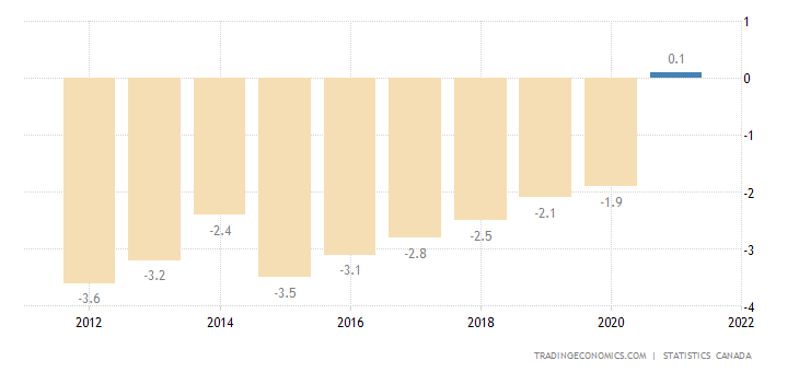 Canada Current Account to GDP