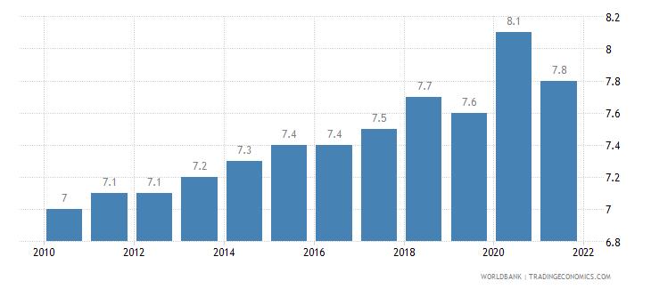 canada death rate crude per 1 000 people wb data