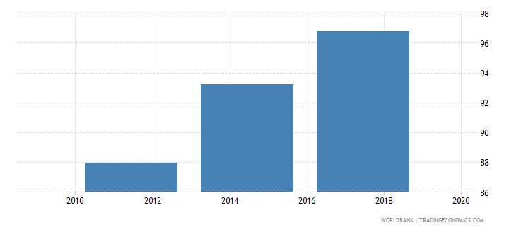 canada debit card percent age 15 wb data