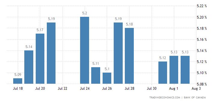 Deposit Interest Rate in Canada