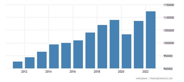 canada discrepancy in expenditure estimate of gdp constant lcu wb data