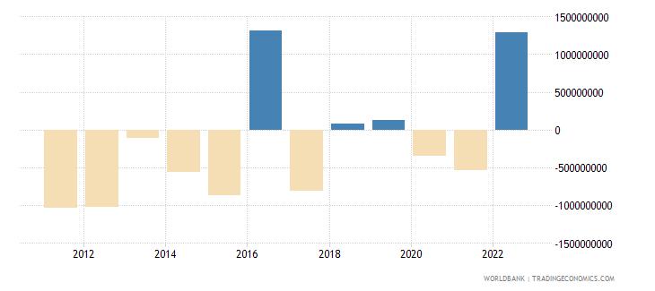 canada discrepancy in expenditure estimate of gdp current lcu wb data