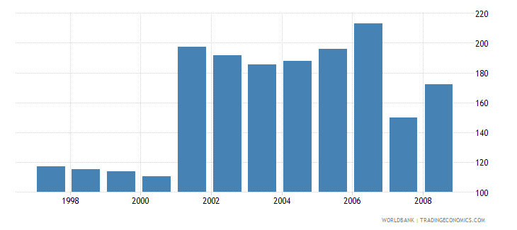 canada domestic credit provided by banking sector percent of gdp wb data