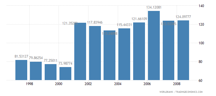 canada domestic credit to private sector percent of gdp wb data