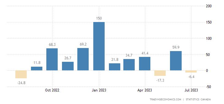 Canada Employment Change