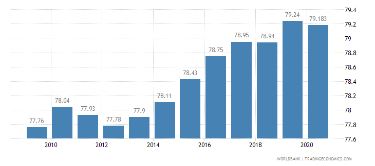 canada employment in services percent of total employment wb data