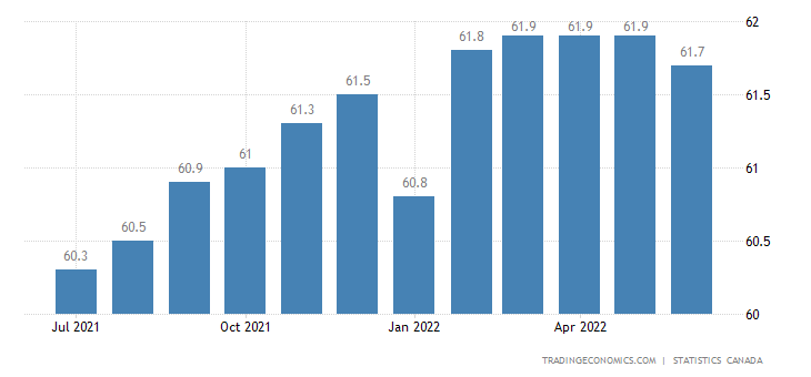 Canada Employment Rate