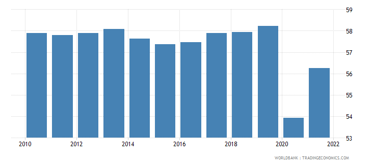 canada employment to population ratio 15 female percent national estimate wb data
