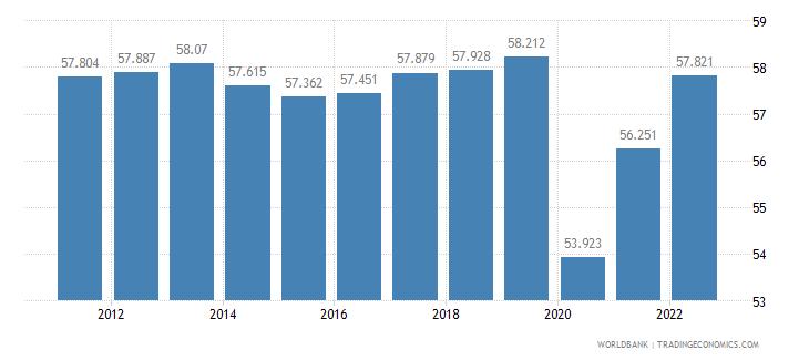 canada employment to population ratio 15 plus  female percent wb data