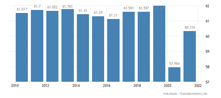 canada employment to population ratio 15 plus  total percent wb data
