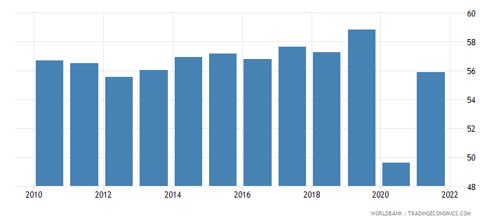 canada employment to population ratio ages 15 24 female percent national estimate wb data