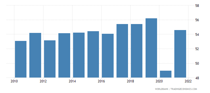 canada employment to population ratio ages 15 24 male percent national estimate wb data