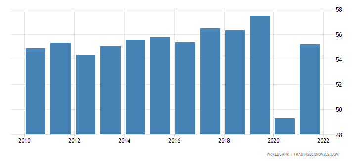canada employment to population ratio ages 15 24 total percent national estimate wb data