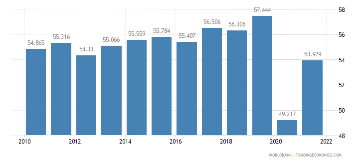 canada employment to population ratio ages 15 24 total percent wb data