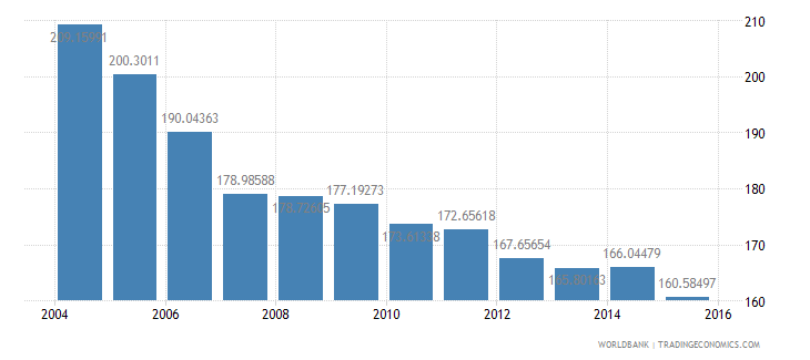 canada energy use kg of oil equivalent per dollar1 000 gdp constant 2005 ppp wb data