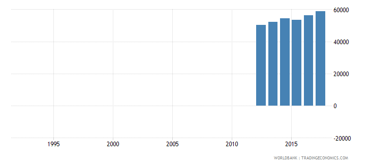 canada enrolment in secondary vocational female number wb data