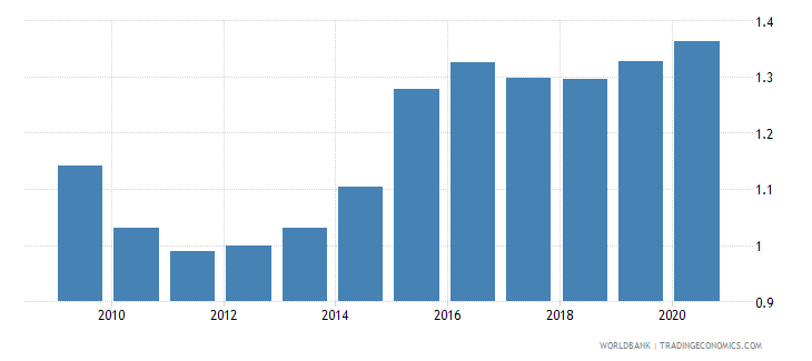 canada exchange rate new lcu per usd extended backward period average wb data