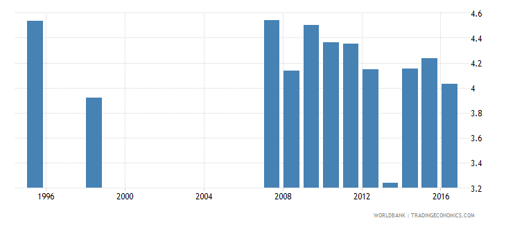 canada expenditure on tertiary as percent of total government expenditure percent wb data
