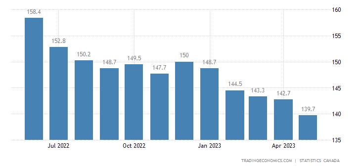 Canada Export Prices