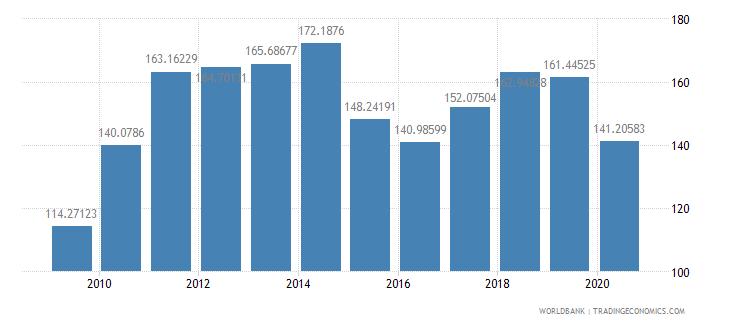 canada export value index 2000  100 wb data