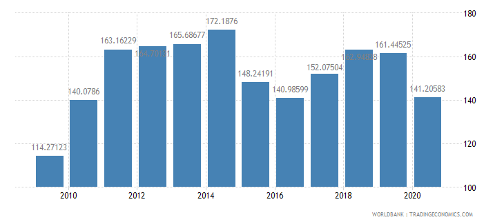 canada export value index 2000  100 wb data