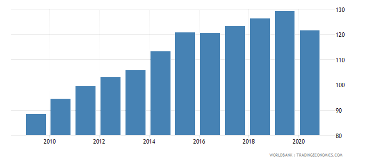 canada export volume index 2000  100 wb data
