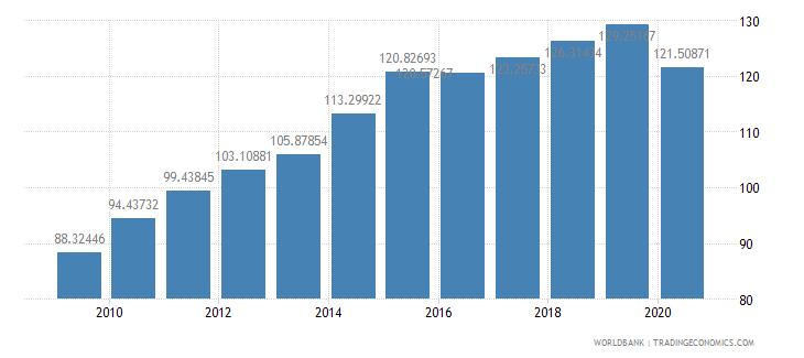 canada export volume index 2000  100 wb data
