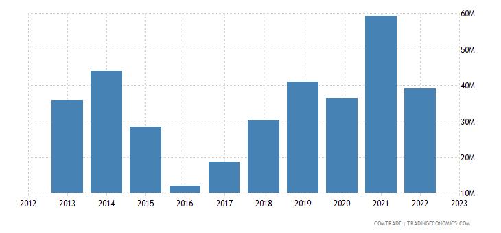 canada exports albania