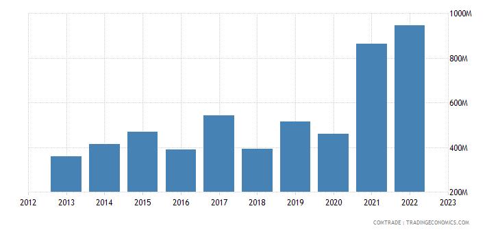 canada exports algeria