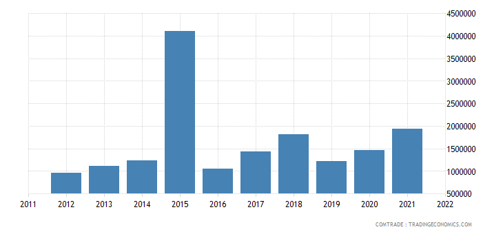 canada exports american samoa
