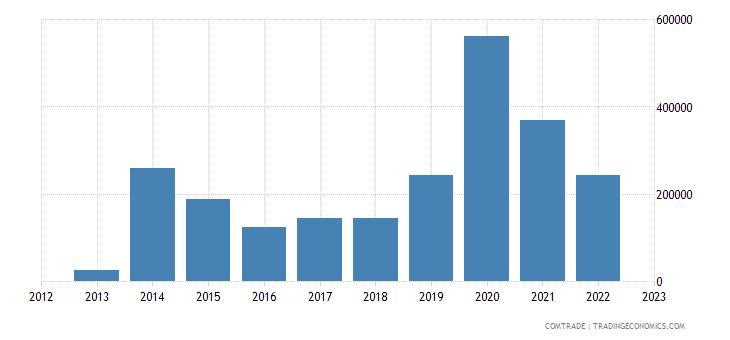 canada exports andorra