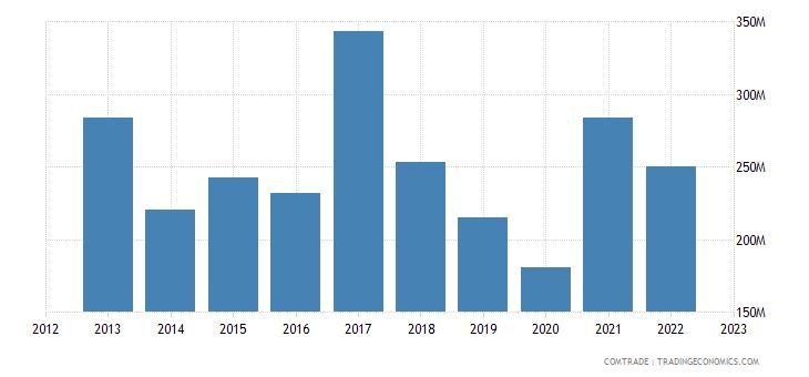 canada exports argentina