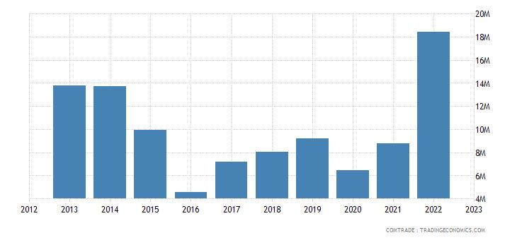 canada exports armenia