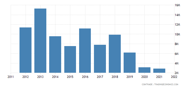 canada exports aruba