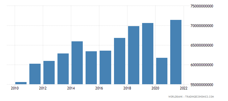 canada exports as a capacity to import constant lcu wb data